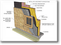 Natural Stone Thin Veneer Installation Guide