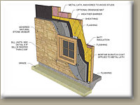 Image of Natural Stone Veneer Installation Guide